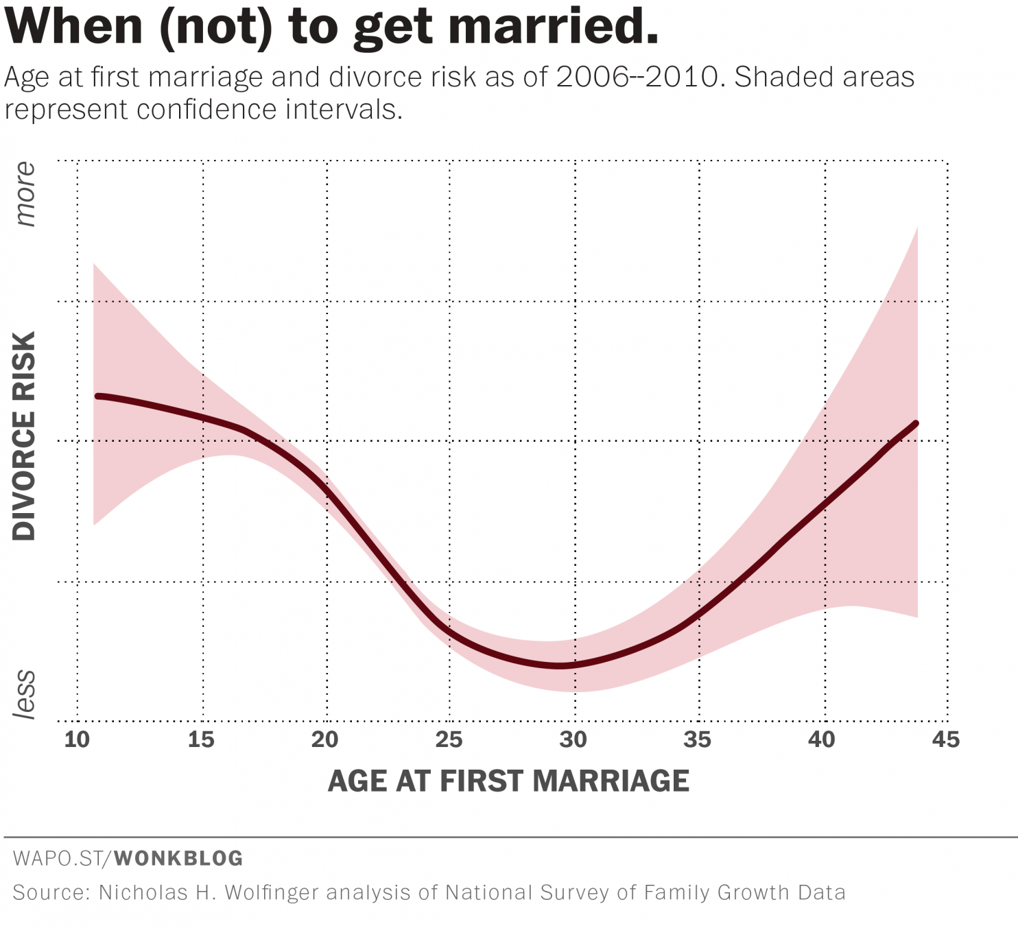 Get Whats Married To The Best Age